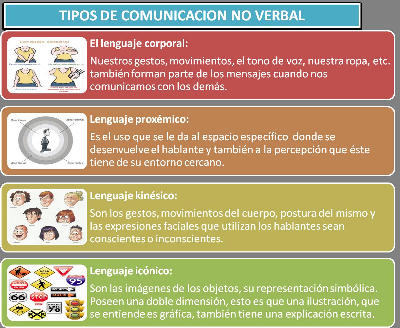 Tipos de comunicacion no verbal   PNL   Pinterest   Comunicacion ...