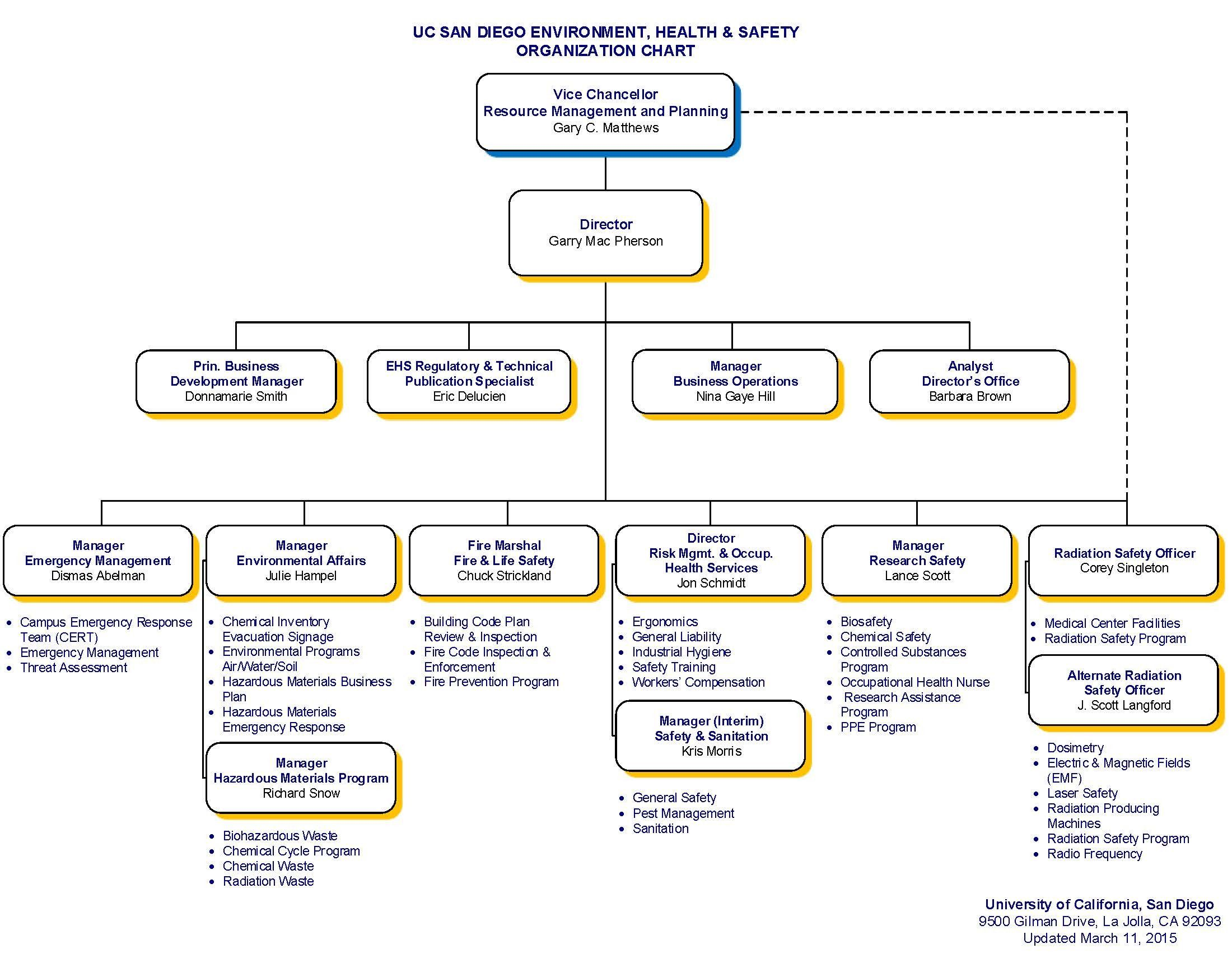 Particular Organization Chart For Small Hotel Non Profit