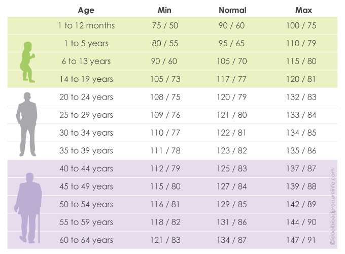 Find Printable Normal Blood Pressure Charts By Age Health