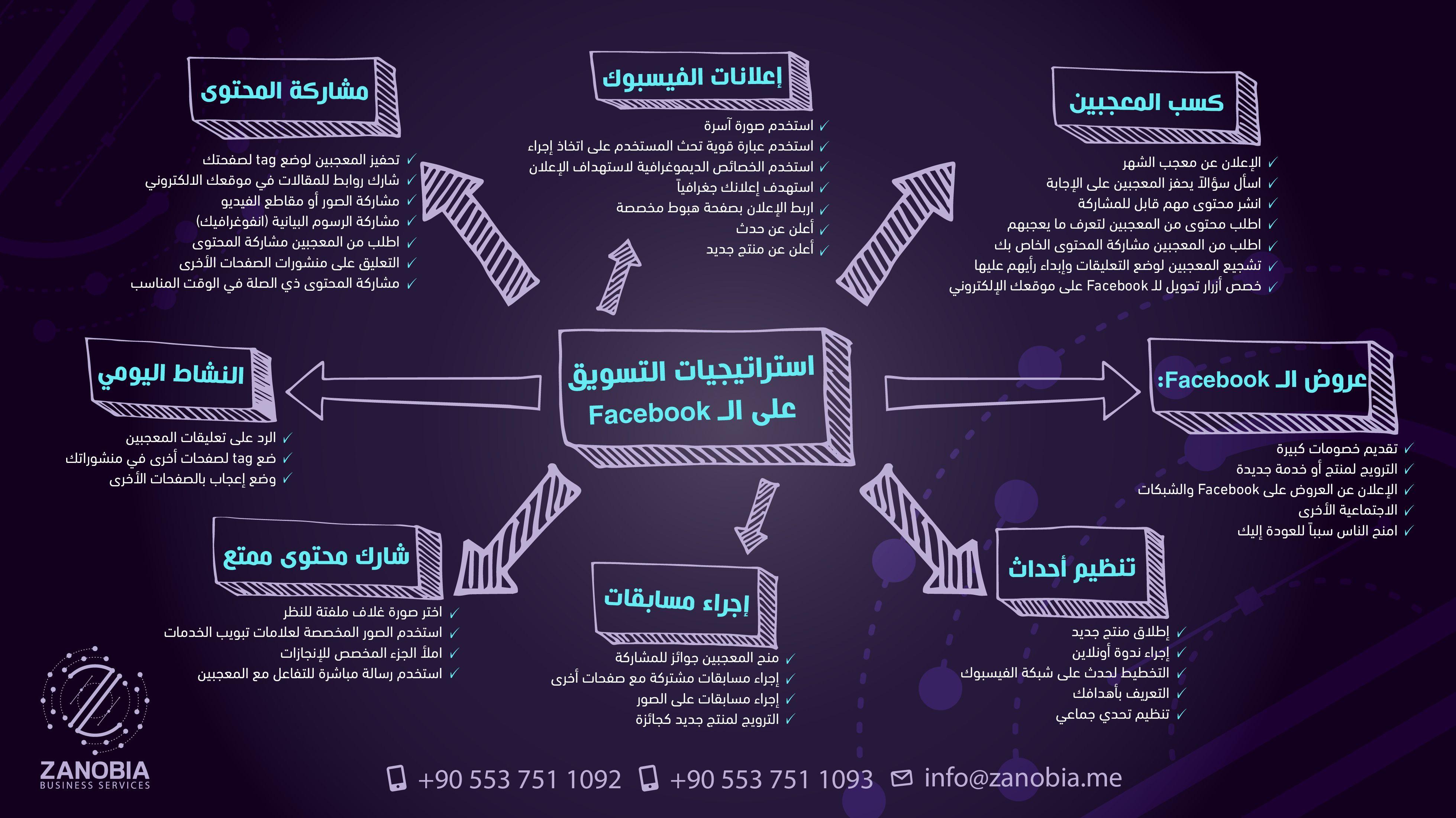 استراتيجية التسويق على الـ Facebook Marketing Plan Marketing How To Plan