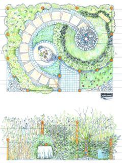 Pin by kathtrinder on Our Show Gardens for 2015 | Garden ...