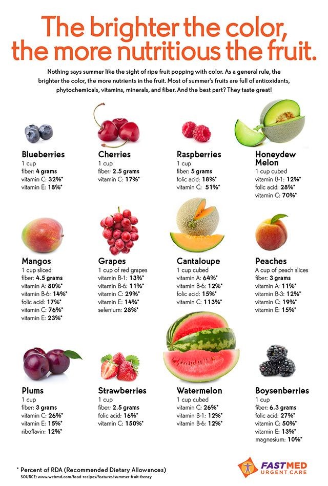 The Brighter the Color, the More Nutritious the Fruit