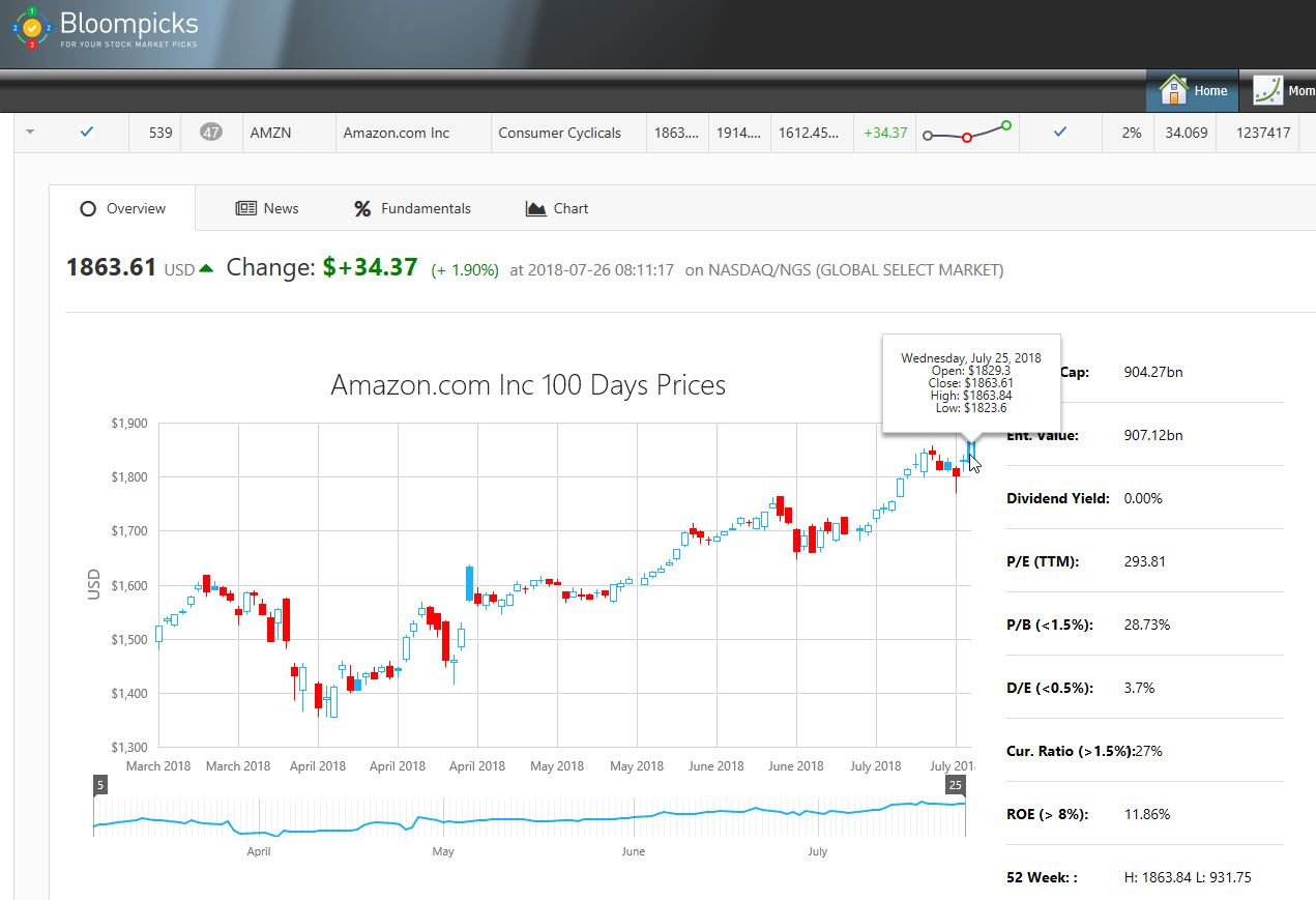 Amazon Com Inc Nasdaq Amzn Expectations Are High Ahead Of The Company S Second Quarter Earnings Report Expected Out Nasdaq Investing Saving For Retirement