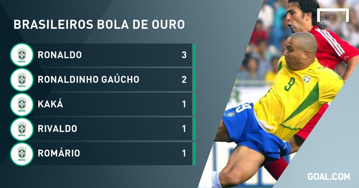 Ronaldo, três vezes o melhor do mundo - https://anoticiadodia.com/ronaldo-tres-vezes-o-melhor-do-mundo/