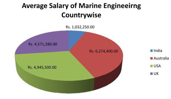 Marine engineers salary countrywise naval architecture and marine marine engineers salary countrywise fandeluxe Choice Image