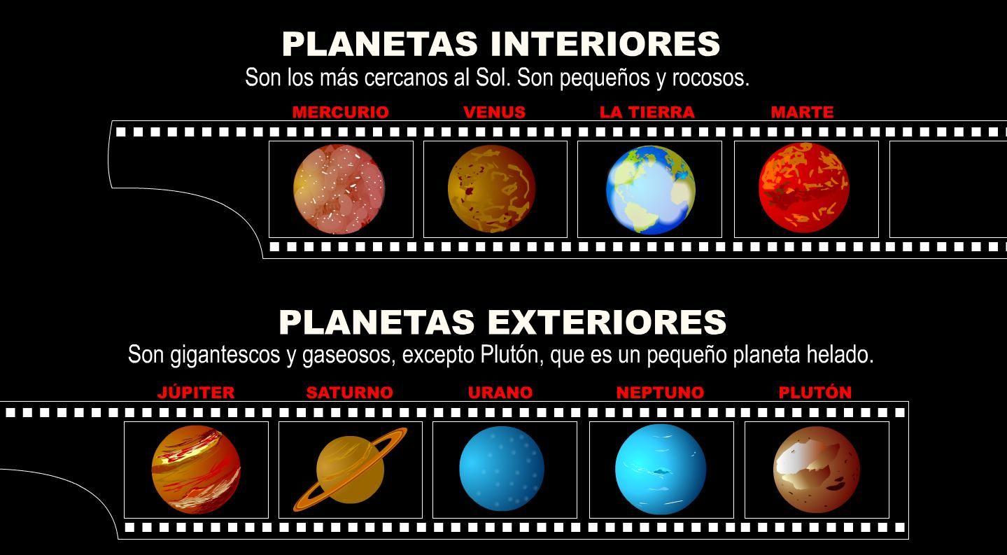 Introduccion Un Sistema Planetario Es Un Conjunto Formado Por Los Siguientes Elementos Una Estrella Central Uno Planetas Sistema Solar Sistema Planetario