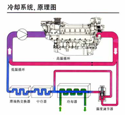 The 16v165rq Gas Engine Adopts The Te Cooling Cycle System Of 396