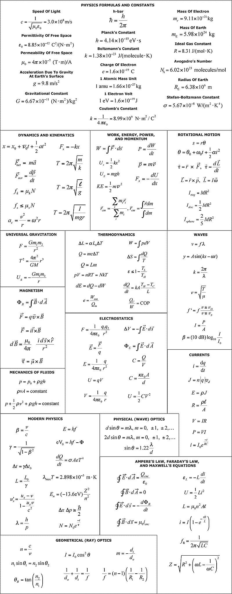 General Physics Formula Set Pinterest Introduction To 7400 Series Digital Logic Devices Fizix Sheet Helpful For Students Of Statistical Mechanicals Electrostatics Quantum Mechanics And Motion Chemistry
