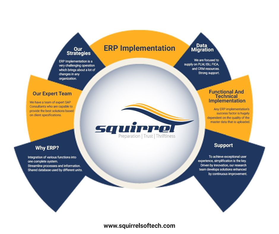 #sap #erp #implementation #india