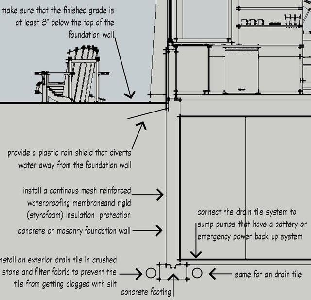 Basement Tampa By Bud Dietrich Aia Sump Pump Building A Basement Hurricane