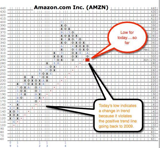 #Amazon @ 10/24/2014 #Stockmarket