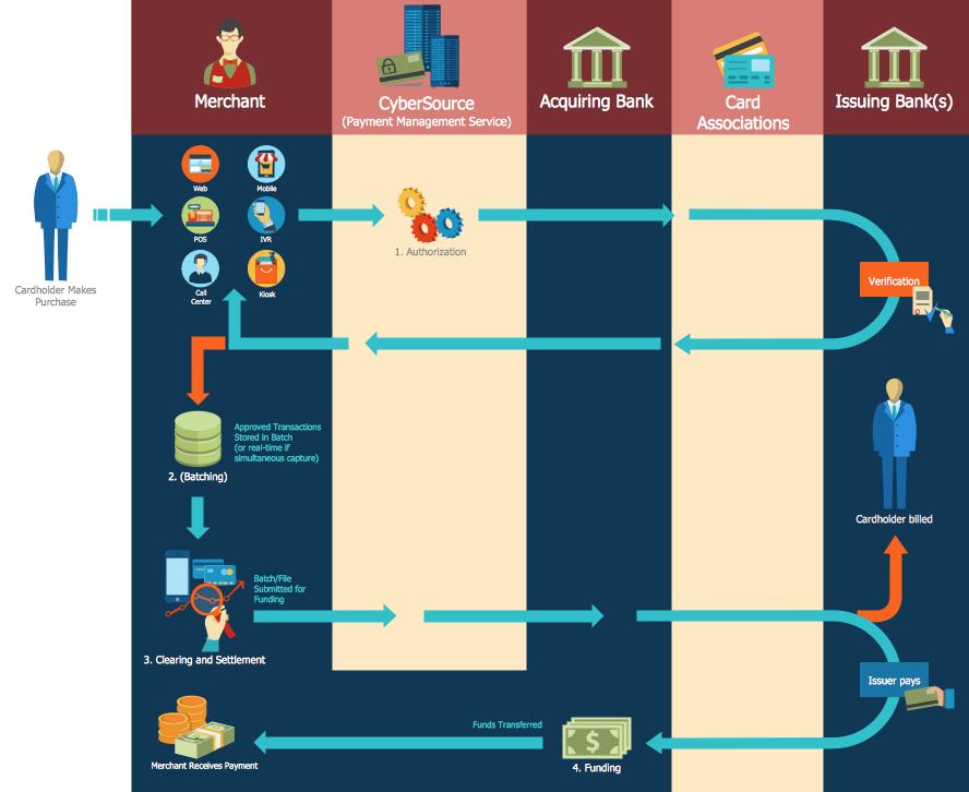 Sales Flowcharts Solution Flow Chart Process Flow Chart Flowchart Programming