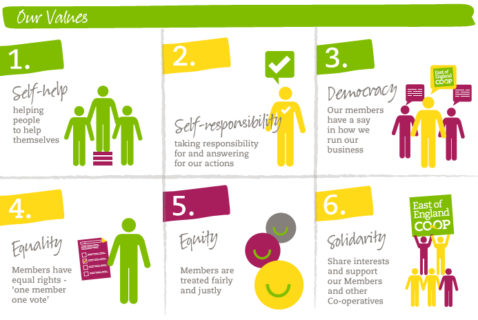 http://www.eastofengland.coop/media/21442/Core-Values-Infographic_2.png