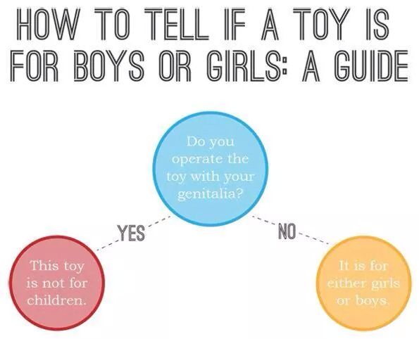 Depicting the stereotype that toys are gender specific.
