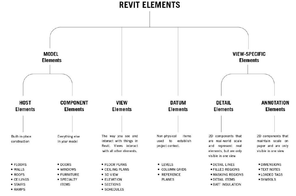 Revit Families A Step By Step Introduction Autodesk University In 2020 Revit Family Revit Tutorial Autodesk Revit