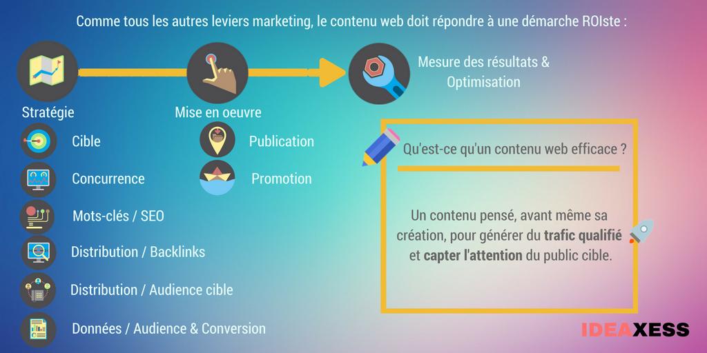 Content Marketing = approche stratégique du contenu web