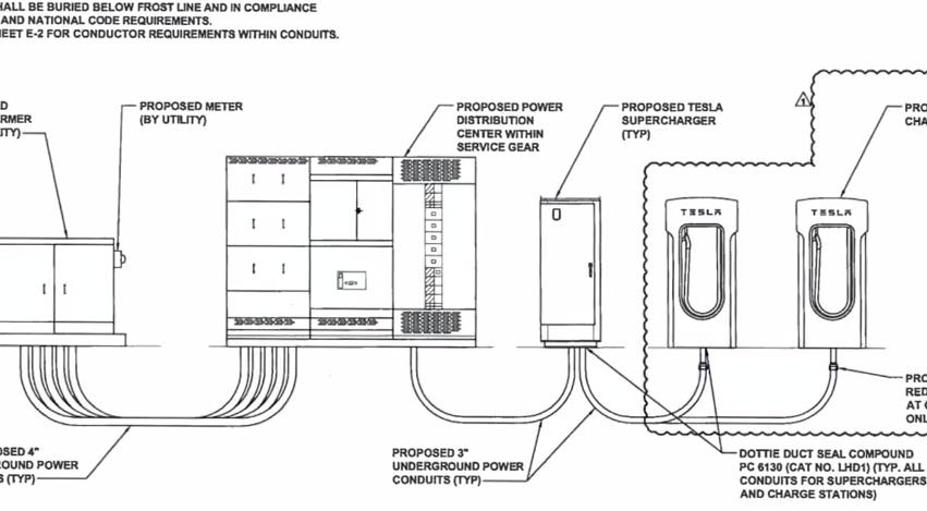 Tesla supercharger blueprint tesla pinterest tesla supercharger blueprint malvernweather Gallery
