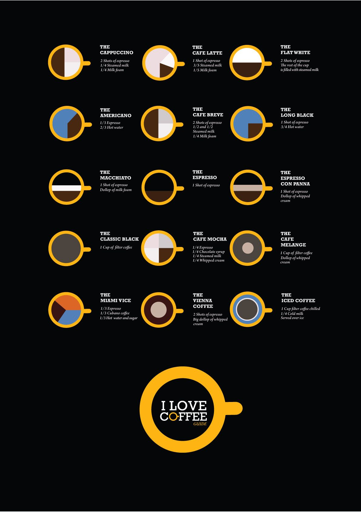 Google Image Result for http://ilovecoffee.co.za/wp-content/uploads/2010/09/Poster-I-love-Coffee-Guide1.jpg