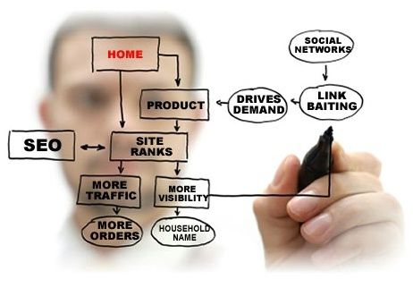 motori di ricerca web marketing :)