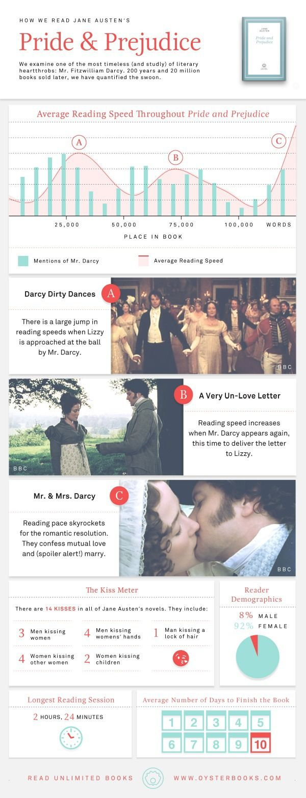 love & marriage in jane austens pride & prejudice essay Home free essays marriage in jane austen's pride and prejudice the intricate nexus of marriage, money and love in jane austen's society is unfolded through the development of plots and characters of her novel pride and prejudice.