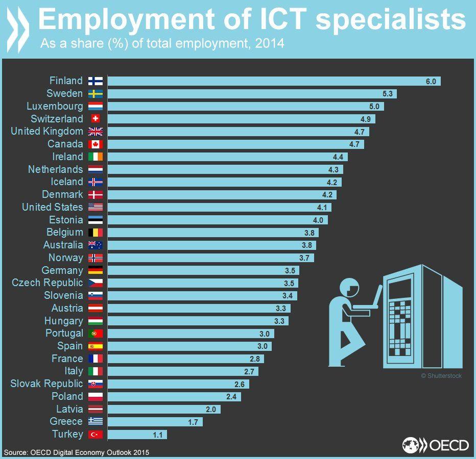 Pin on OECD Data