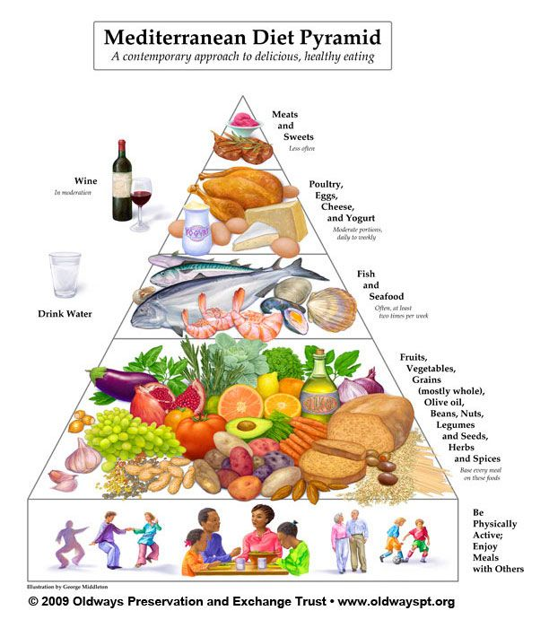 The Mediterranean Diet: Myths, Facts, And Health Benefits