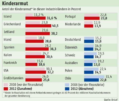 Opfer der Finanzkrise   Politik- Frankfurter Rundschau