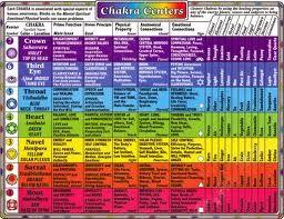 los 12 chakras - Buscar con Google