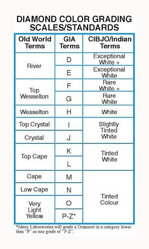Diamond Color Diamond Color \ Clarity Classification - diamond clarity chart