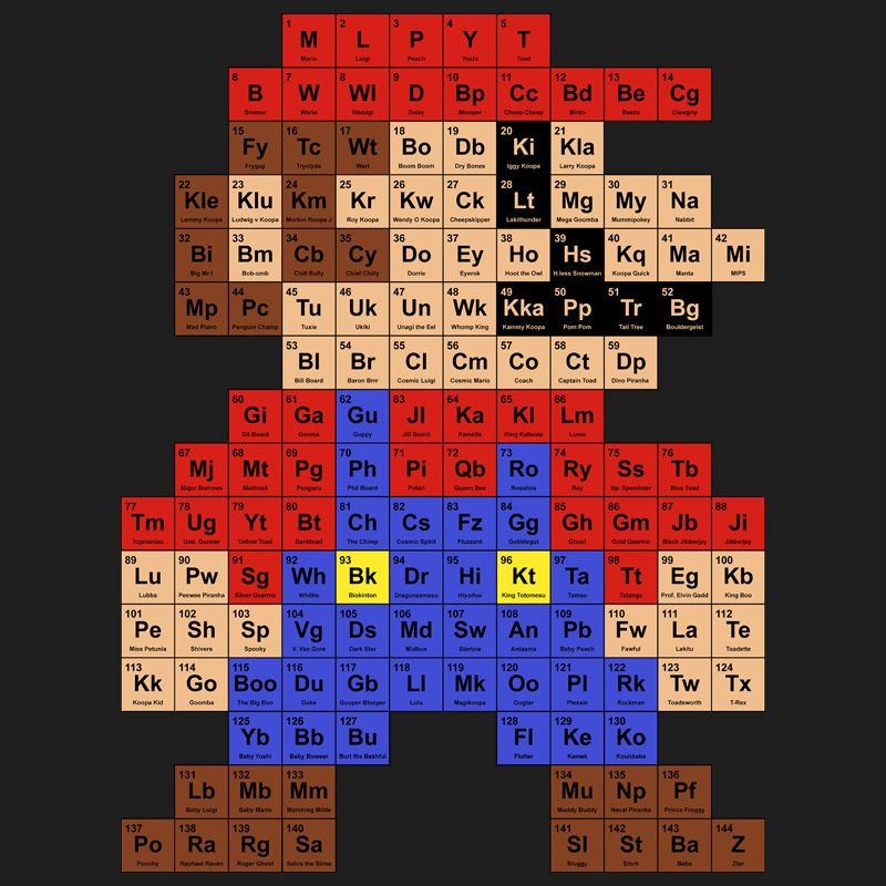 Check out this awesome Mario t-shirt and poster design u2013 titled The - copy linea del tiempo de la tabla periodica de los elementos quimicos pdf