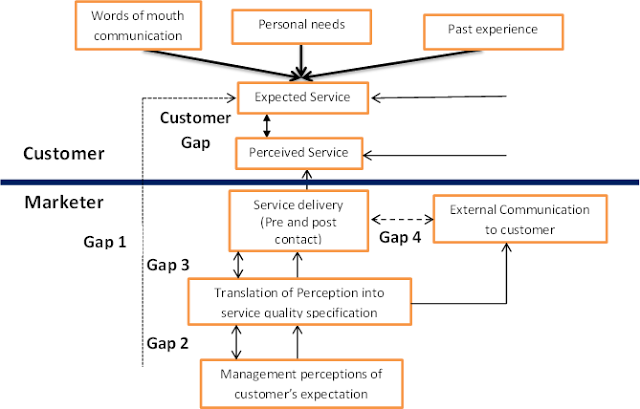 theory of the gaps model in service marketing