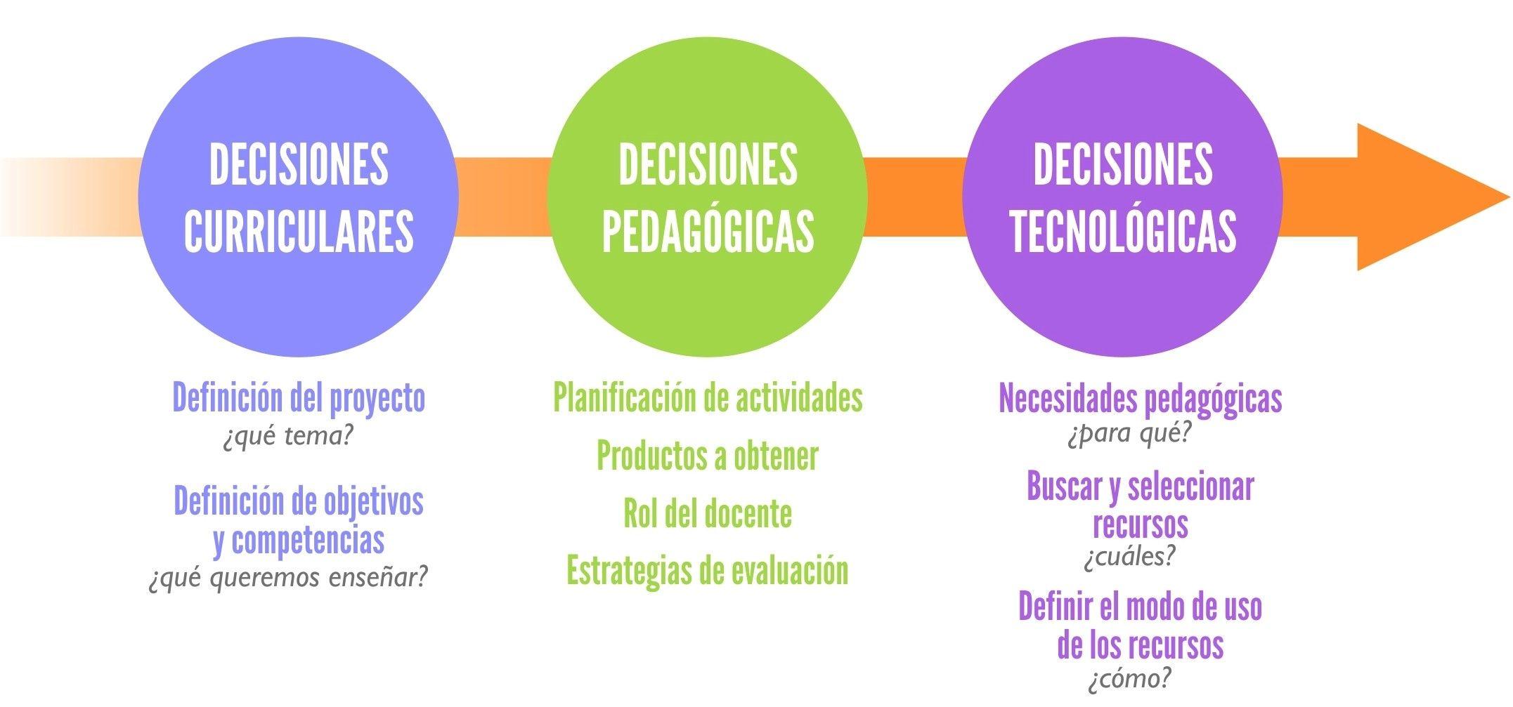 Planificación de actividades TIC