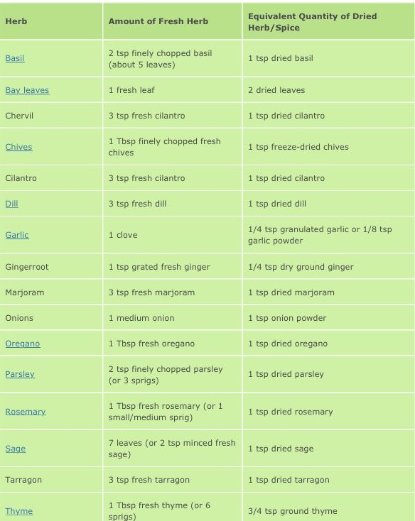 Pin By Carol Wesson On Soups And Stuff Pinterest Herb Recipes