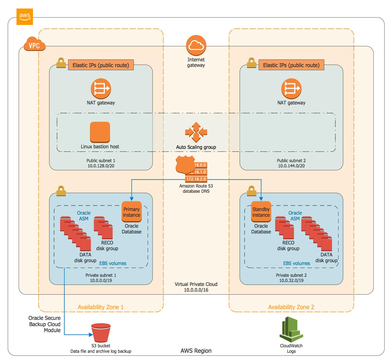Oracle Database on AWS Aws architecture diagram, Diagram