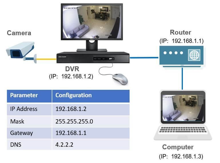 Hikvision DVR Network Setup (For Local Network Access | ptz-nvr