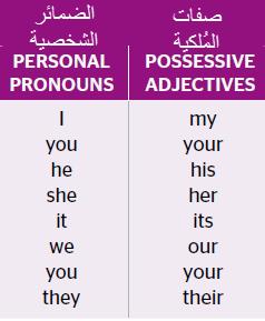 Possessive Adjectives صفات الملكية Possessive Adjectives Adjectives Possessives