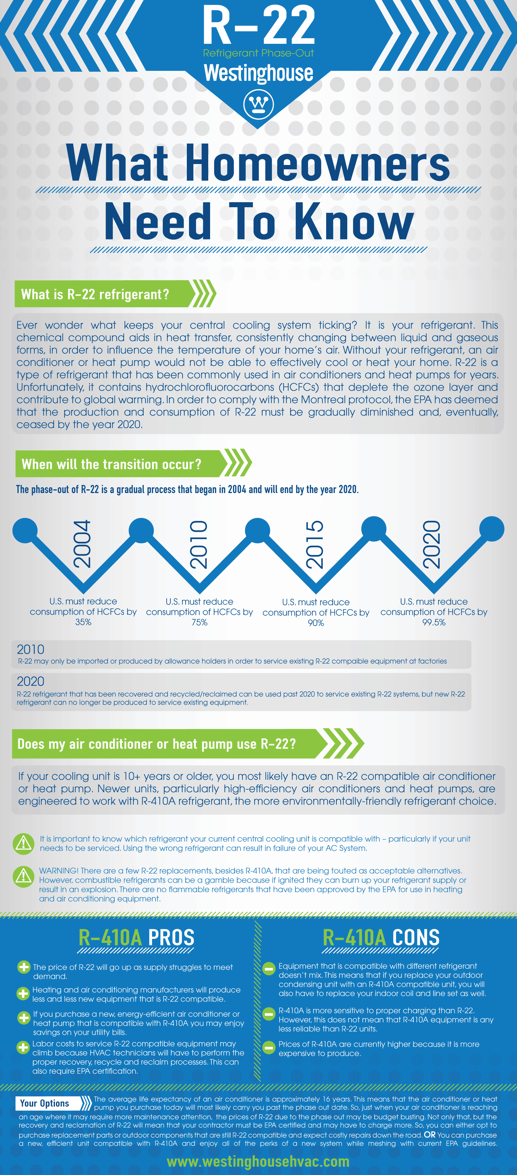 Everything You Need To Know About The R 22 Phase Out By