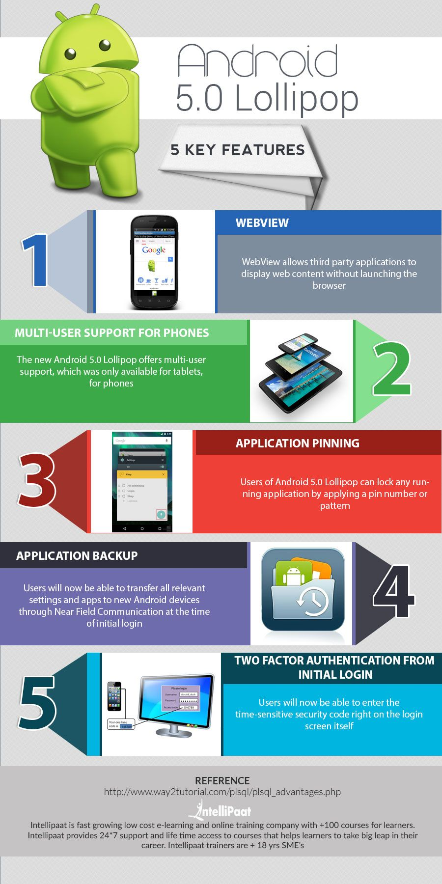Android Training Online Course Android App Development