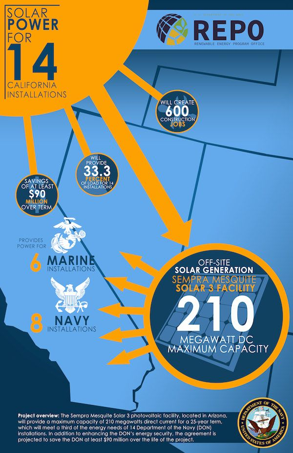 Huge Federal Hydropower Agency Begins Huge New Push For Solar Energy Starting With Us Navy Ca Solar Energy Solutions Solar Power Energy Solar Energy Facts