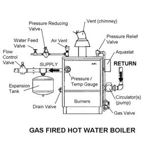 Boiler Safety Annual Inspection Checklist Facility