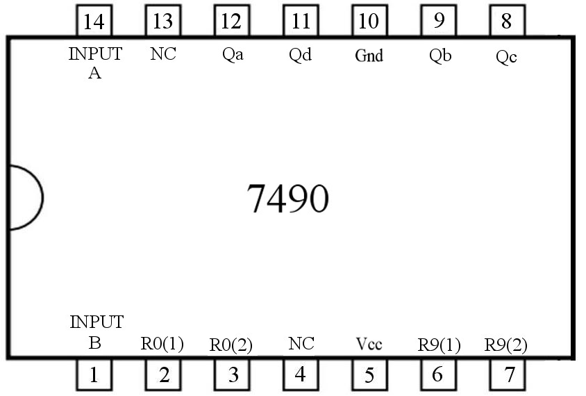 pin out diagram of 7490