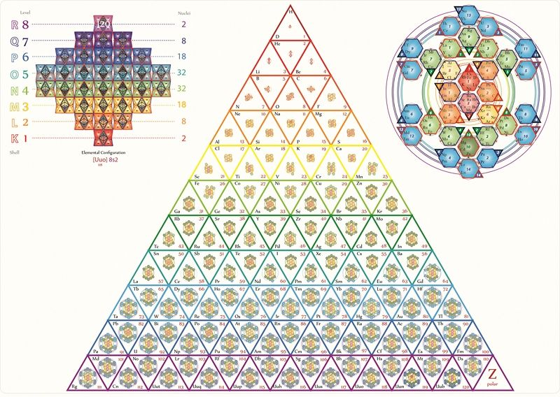 The Tetryonic periodic table of Elements Fibonacciu0027nu0027Fractalu0027s - new periodic table college level