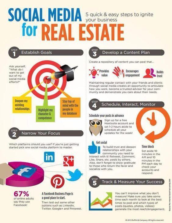 Social Media for Real Estate,  # #realestatetips