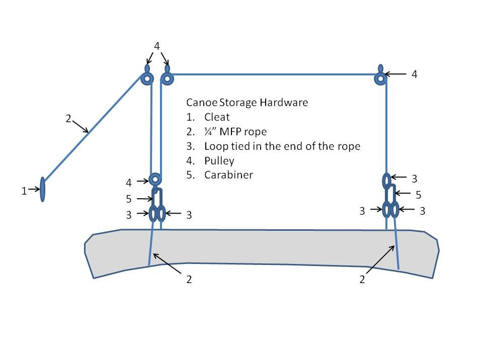 Canoe hoist plans canoeing pinterest canoe storage for Shop hoist plans