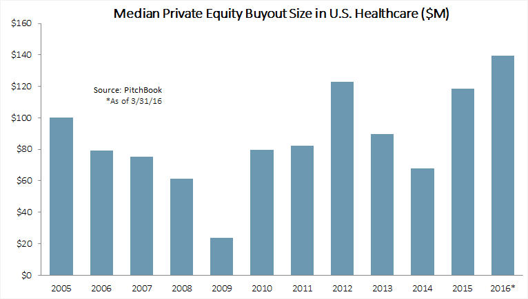 Median size of U.S. healthcare buyouts surges in 1Q | PitchBook News