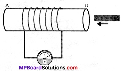 MP Board Class 10th Science Solutions Chapter 13 Magnetic