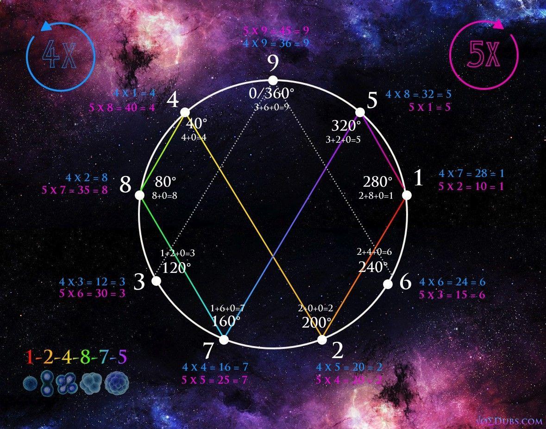 Vortex Based Mathematics: Numerically Conceptualizing Reality