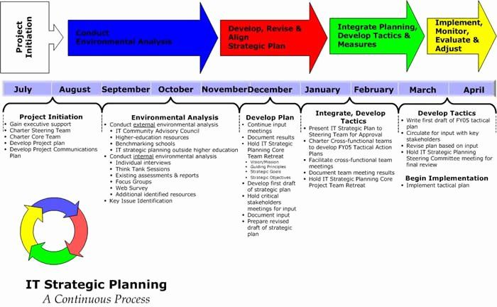 Information Technology Strategic Planning Template Beautiful Locating Guidance In Major I In 2021 Strategic Planning Template Business Plan Template Strategic Planning