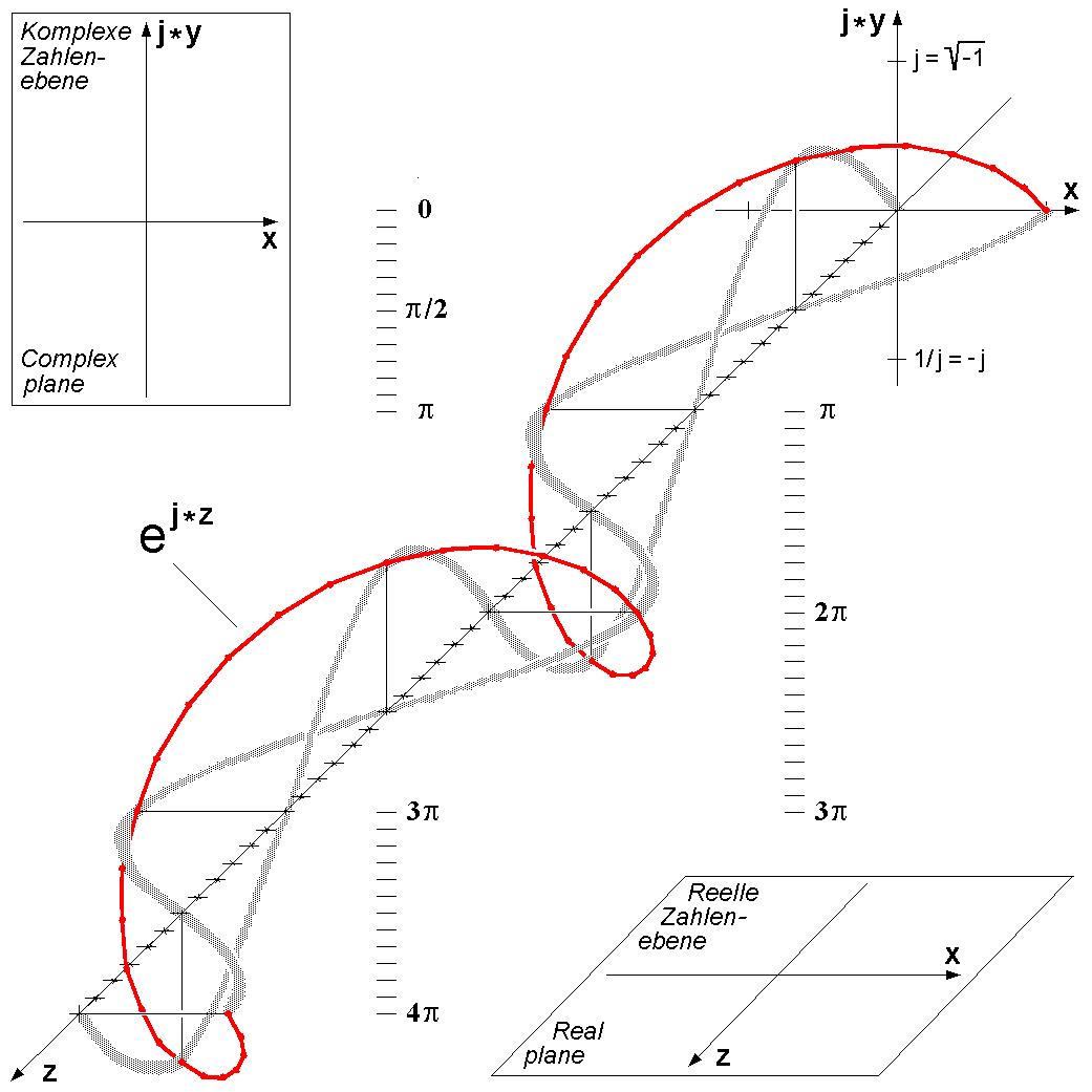 Euler S Formula C