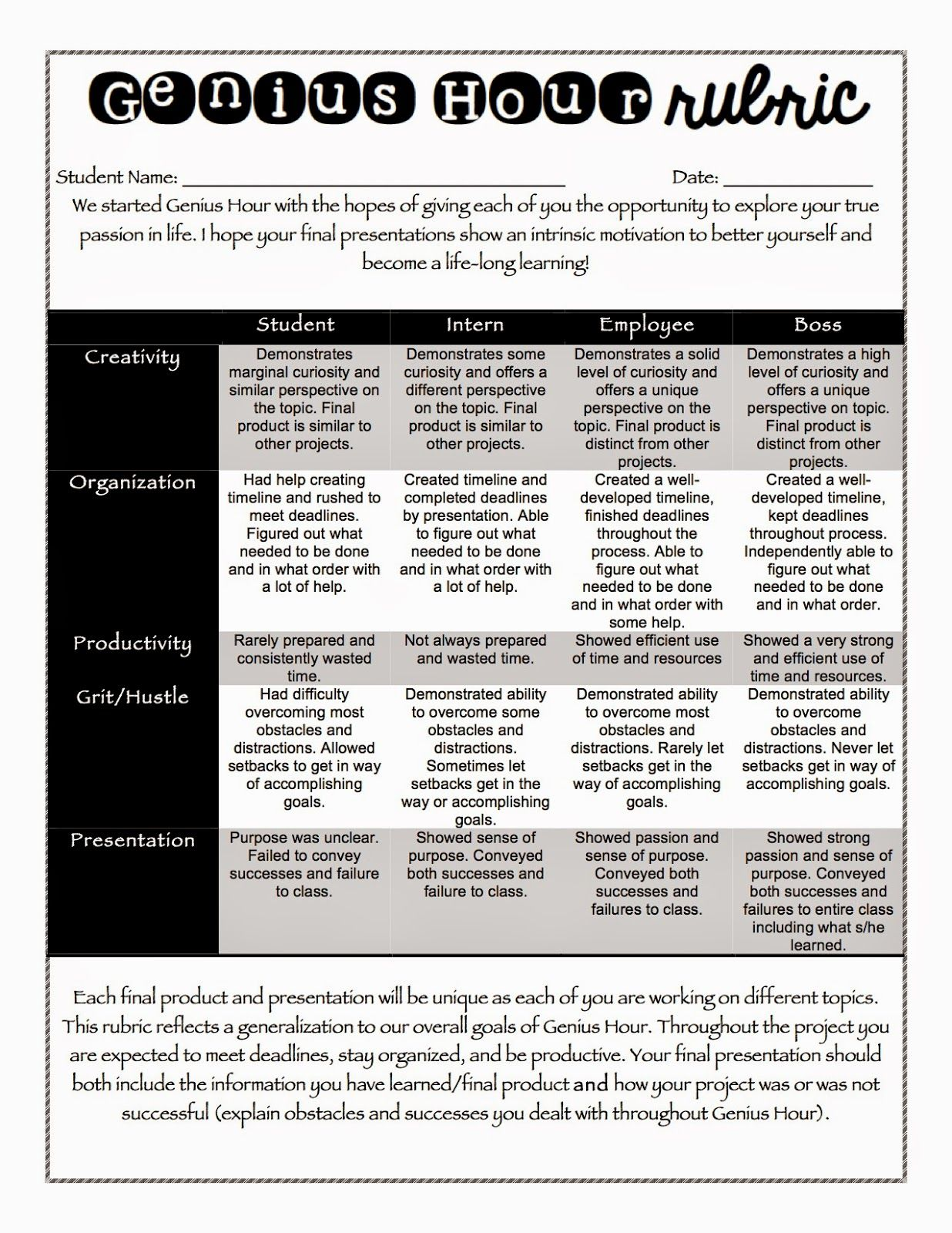 rubrics for group projects Group work: 1pt – student let others do most of the work, was rude or disrespectful,  43 different rubrics for specific student projects and writings,.